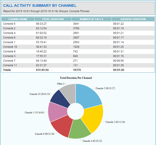Call Activity By Channel Report