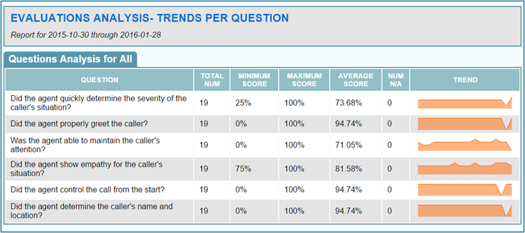 Evaluation Analysis - Question Trends Report