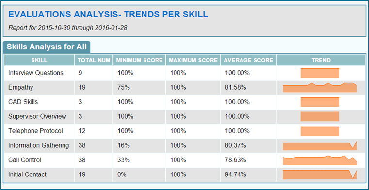 Evaluation Analysis - Skill Trends Report