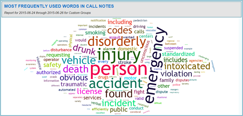 Word Cloud for Call Notes Report